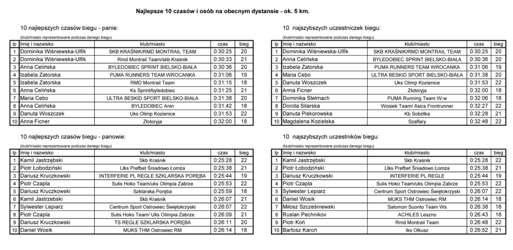 biegn-na-sleze-2016-stat-3