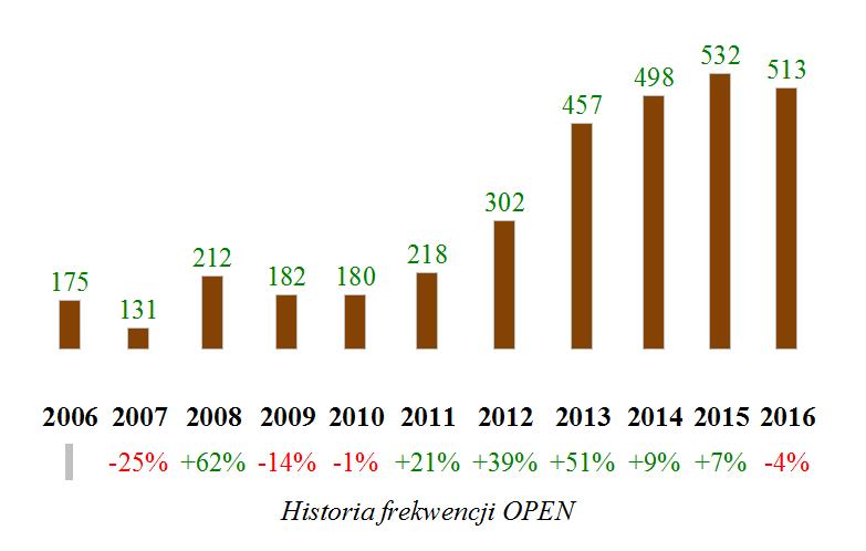 historia-frekwencji-open